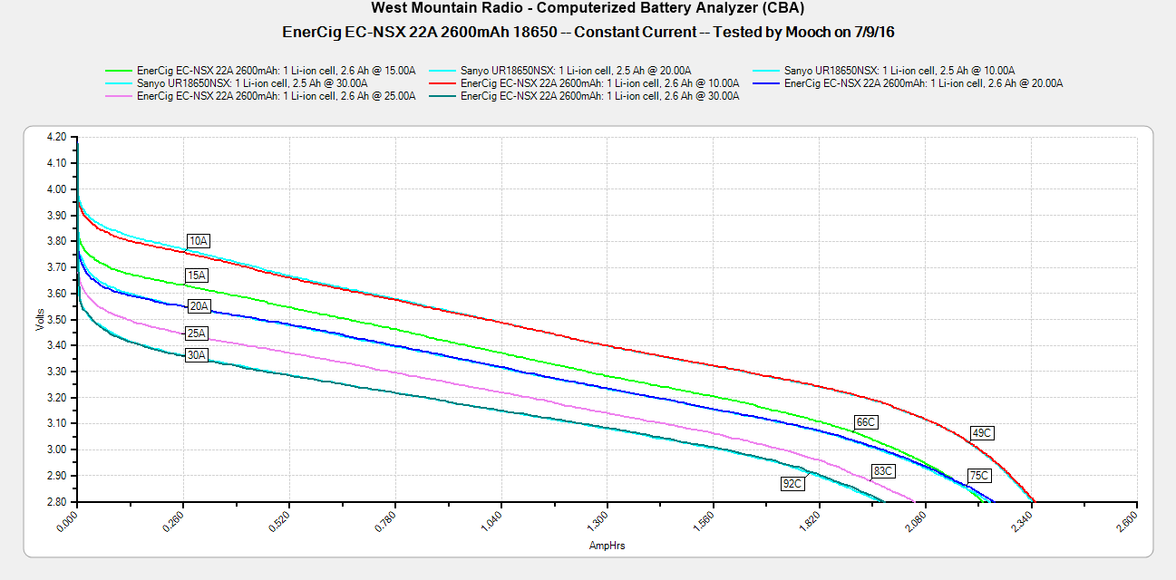 Accu Enercig EC-NSX